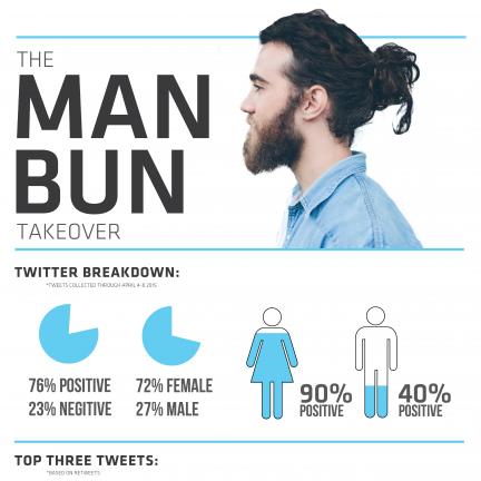 The Man Bun Takeover